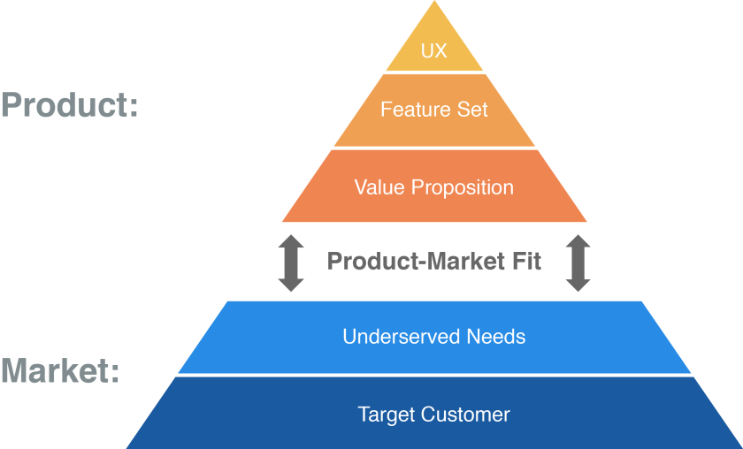 product market fit leanstartup.co.png